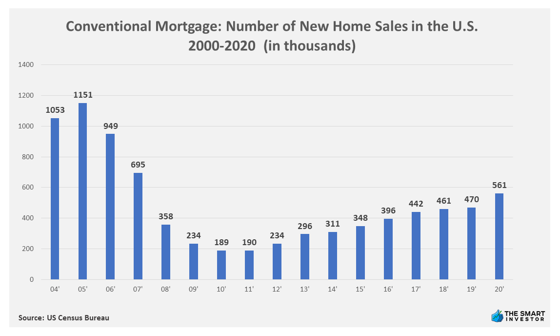 Chart: Conventional Mortgage Number of New Home Sales in the U.S. 2000-2020 (in thousands)