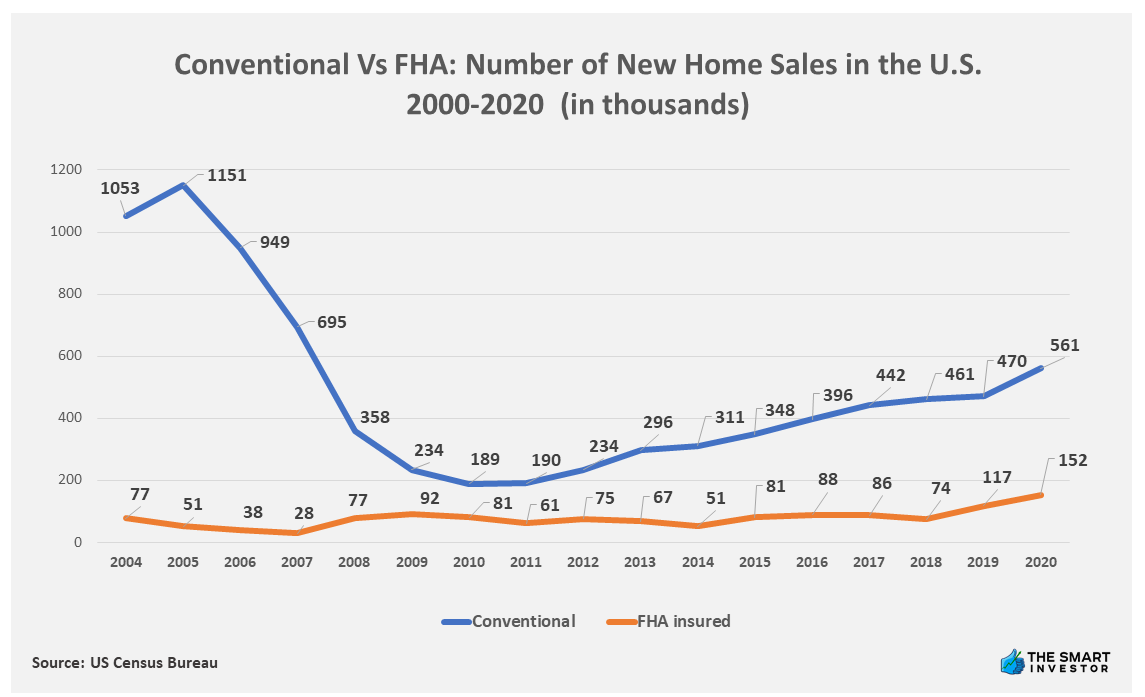 Chart: Conventional Vs FHA Number of New Home Sales in the U.S. 2000-2020 (in thousands) -v2