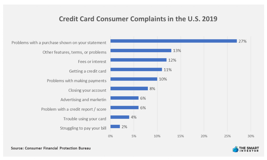 Chart: Credit Card Consumer Complaints in the U.S. 2019