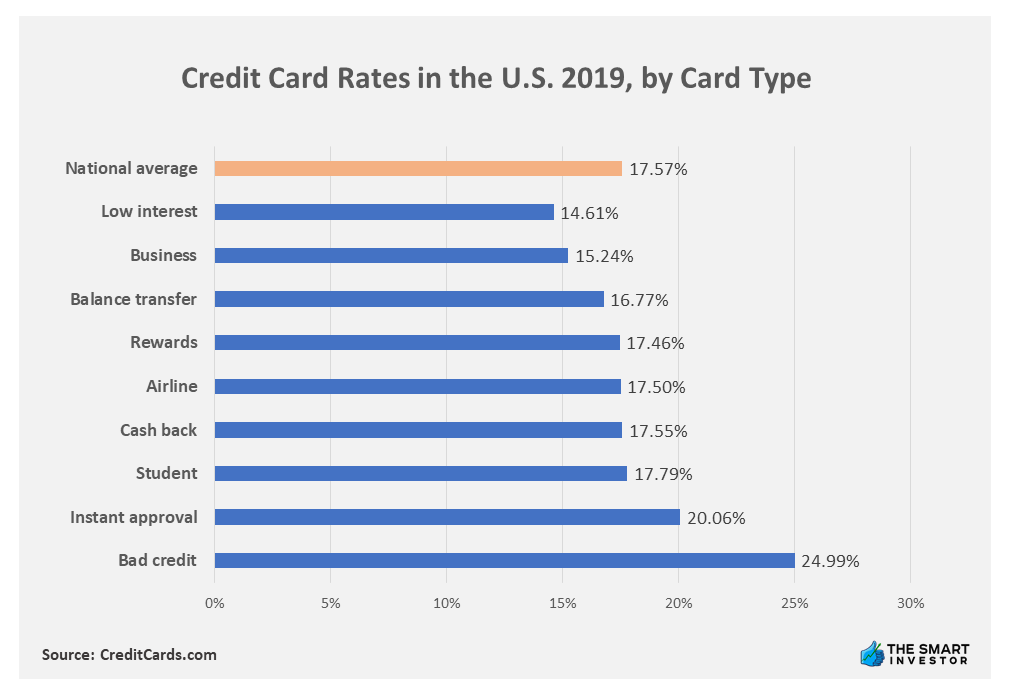 Chart: Credit Card Rates in the U.S. 2019, by Card Type