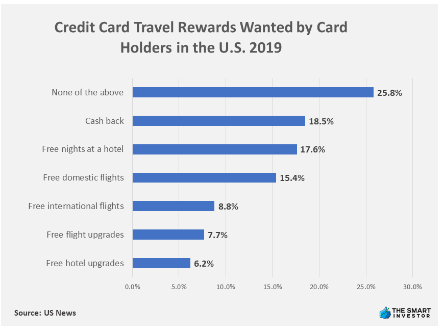 Chart: Credit Card Travel Rewards Wanted by Card Holders in the U.S. 2019