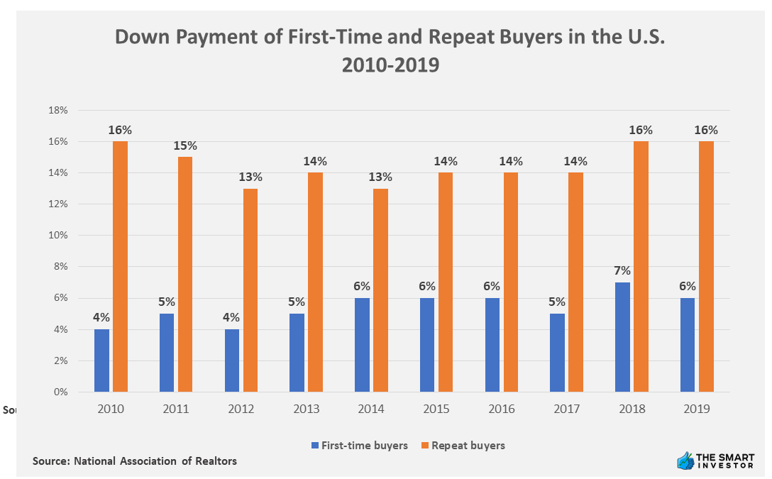 Chart: Down Payment of First-Time and Repeat Buyers in the U.S. 2010-2019