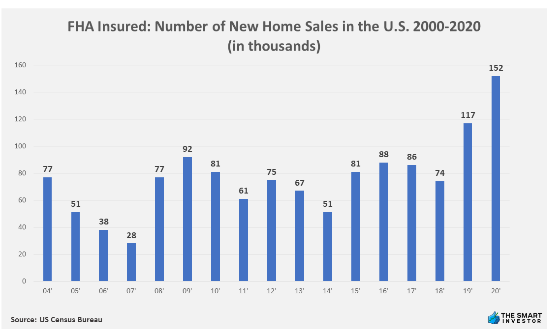 Chart: FHA Insured Number of New Home Sales in the U.S. 2000-2020 (in thousands)