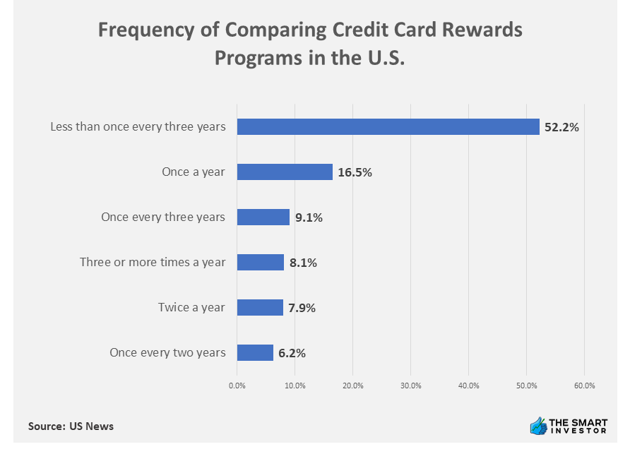 Chart: Frequency of Comparing Credit Card Rewards Programs in the U.S.