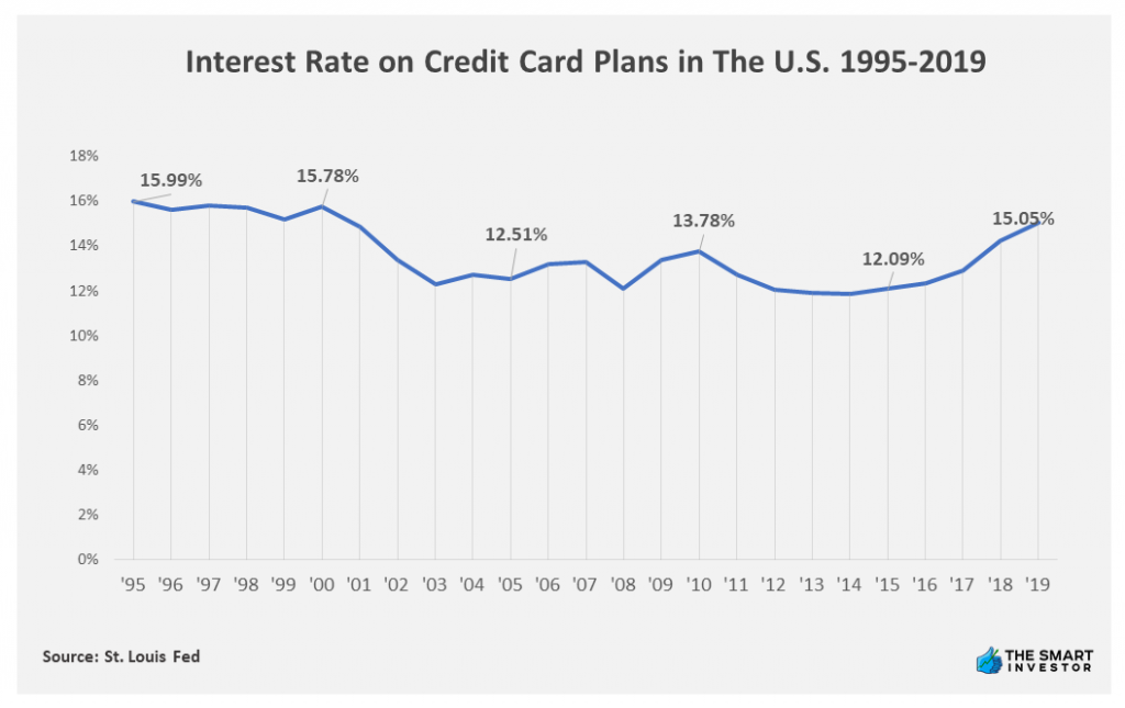 Chart: Interest Rate on Credit Card Plans in The U.S. 1995-2019