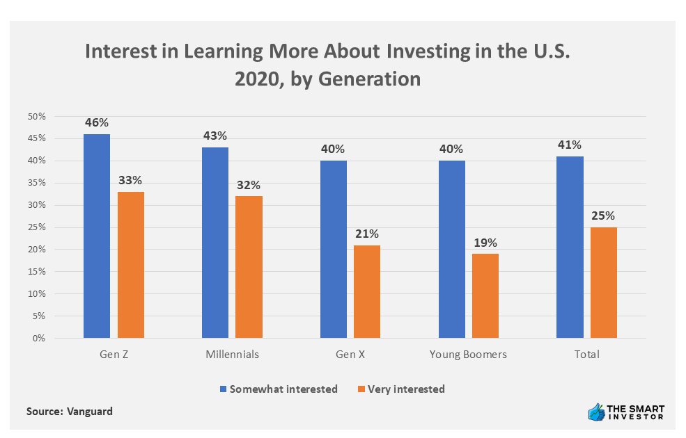 Chart: Interest in Learning More About Investing in the U.S. 2020, by Generation