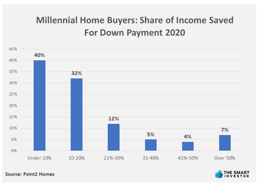 Chart: Millennial Home Buyers Share of Income Saved For Down Payment 2020