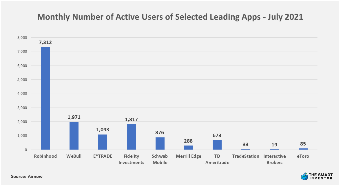 Chart: Monthly Number of Active Users of Selected Leading Apps - July 2021