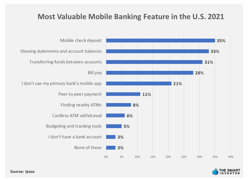 Chart: Most Valuable Mobile Banking Feature in the U.S. 2021
