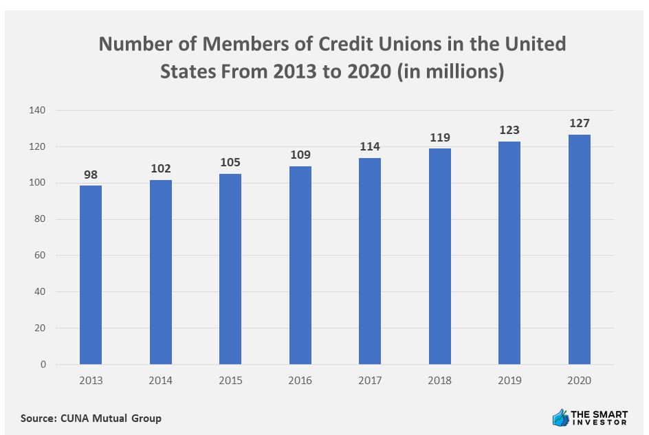 Chart: Number of Members of Credit Unions in the United States From 2013 to 2020 (in millions)