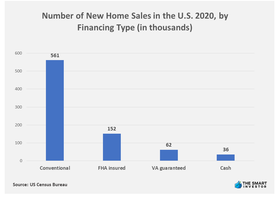 Chart: Number of New Home Sales in the U.S. 2020, by Financing Type (in thousands)