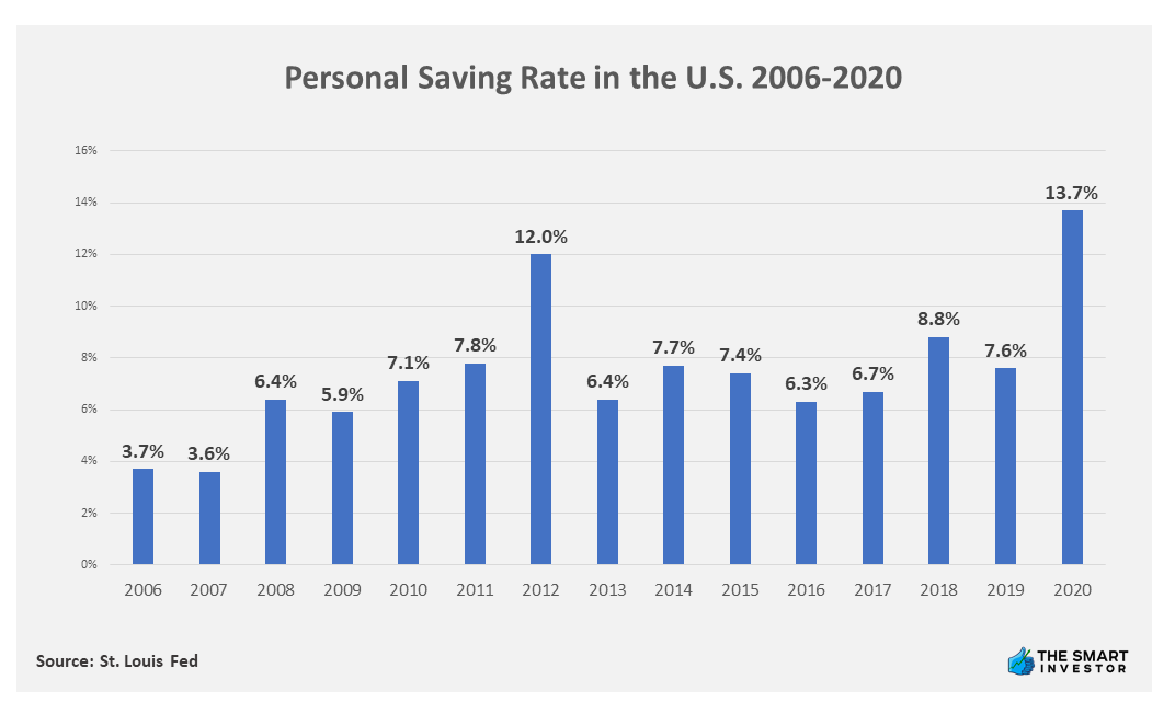 Chart: Personal Saving Rate in the U.S. 2006-2020