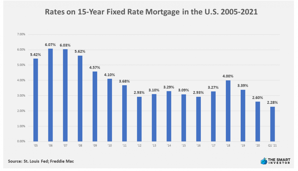 Chart: Rates on 15-Year Fixed Rate Mortgage in the U.S. 2005-2021