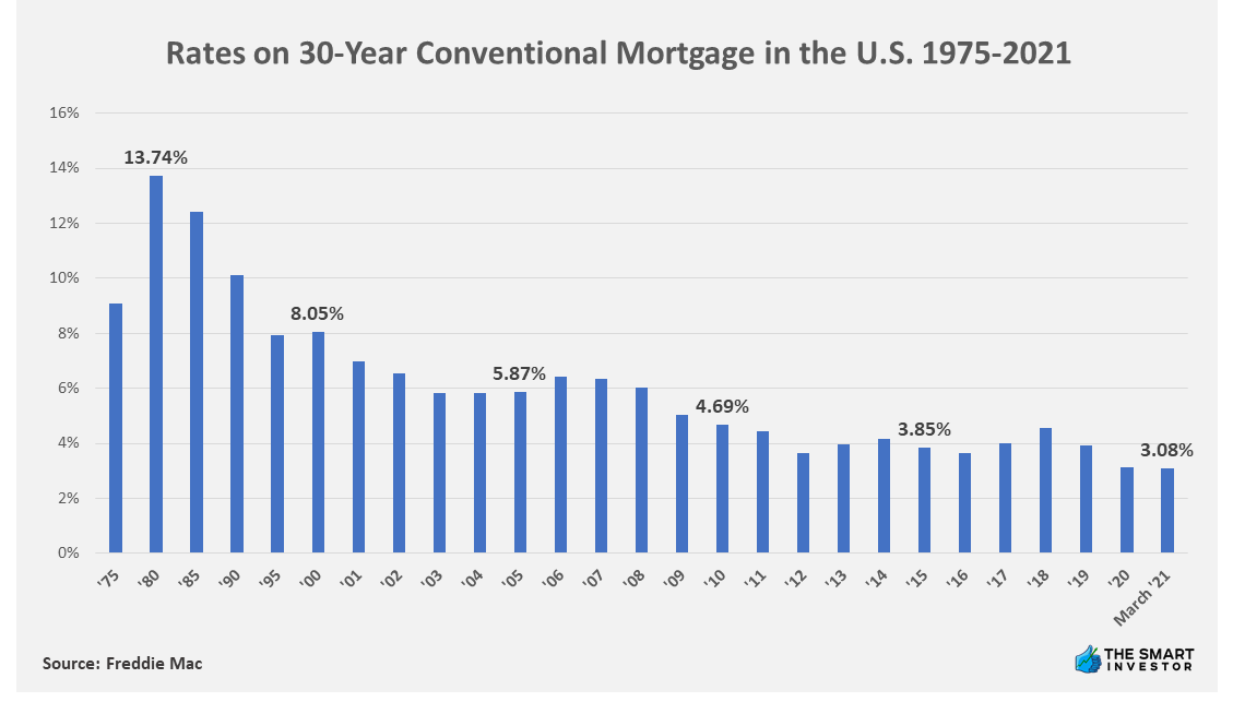 Chart: Rates on 30-Year Conventional Mortgage in the U.S. 1975-2021
