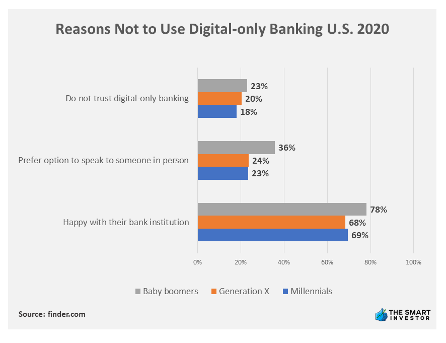 Chart: Reasons Not to Use Digital-only Banking U.S. 2020