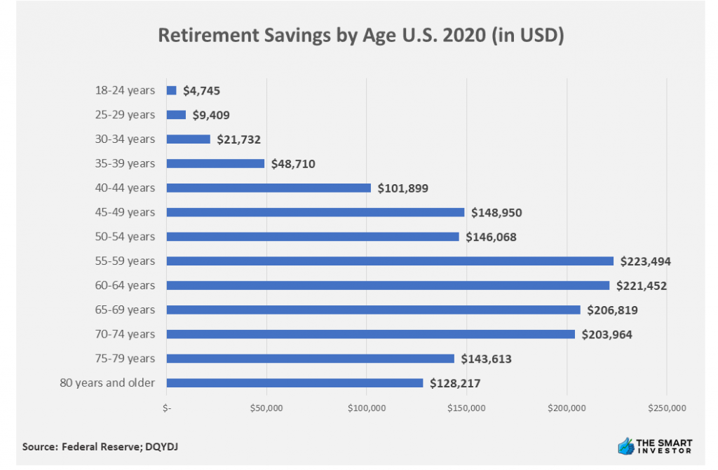 Chart: Retirement Savings by Age U.S. 2020 (in USD)
