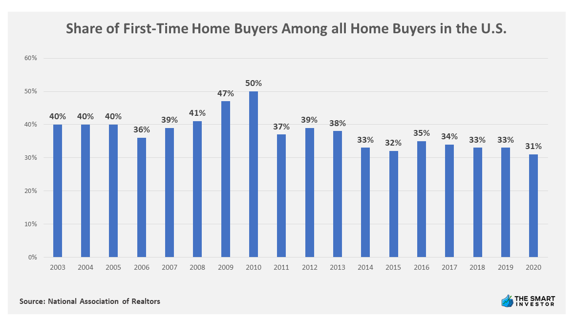 Chart: Share of First-Time Home Buyers Among all Home Buyers in the U.S.