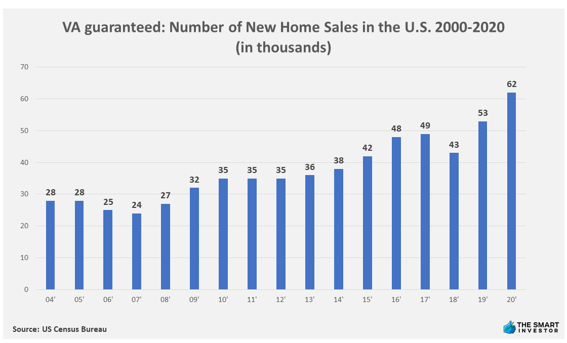 Chart: VA guaranteed Number of New Home Sales in the U.S. 2000-2020 (in thousands)