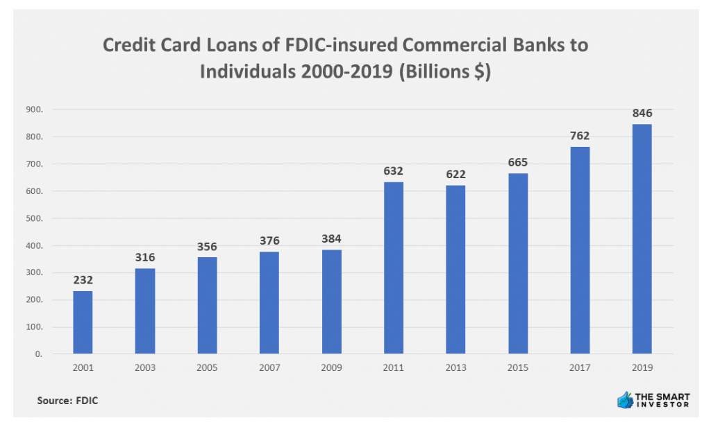 Chart - Credit Card Loans of FDIC-Insured Commercial Banks to Individuals 2001-2019 (in billion USD)