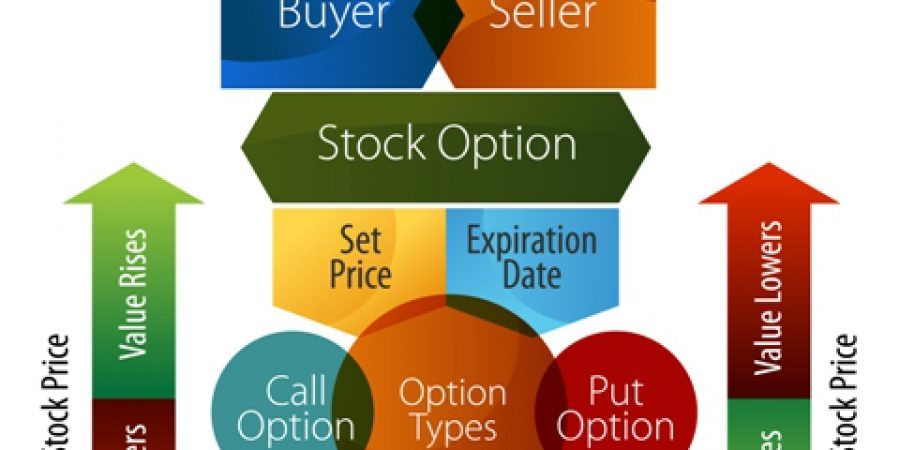 Stock Options Basics - How It Works,Types And Benefits